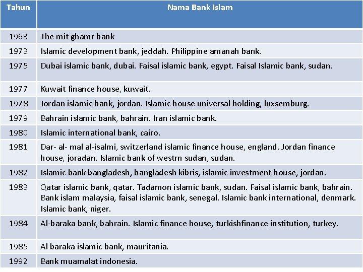 Tahun Nama Bank Islam 1963 The mit ghamr bank 1973 Islamic development bank, jeddah.