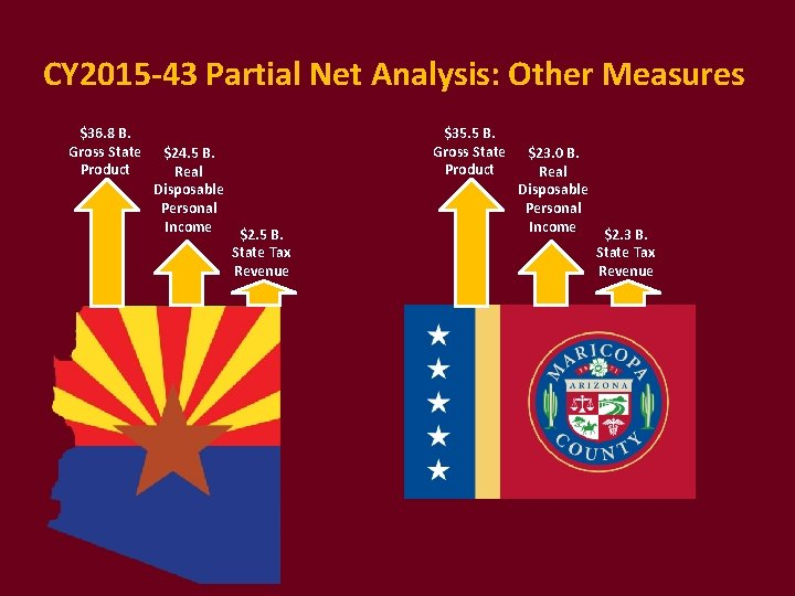 CY 2015 -43 Partial Net Analysis: Other Measures $36. 8 B. Gross State Product