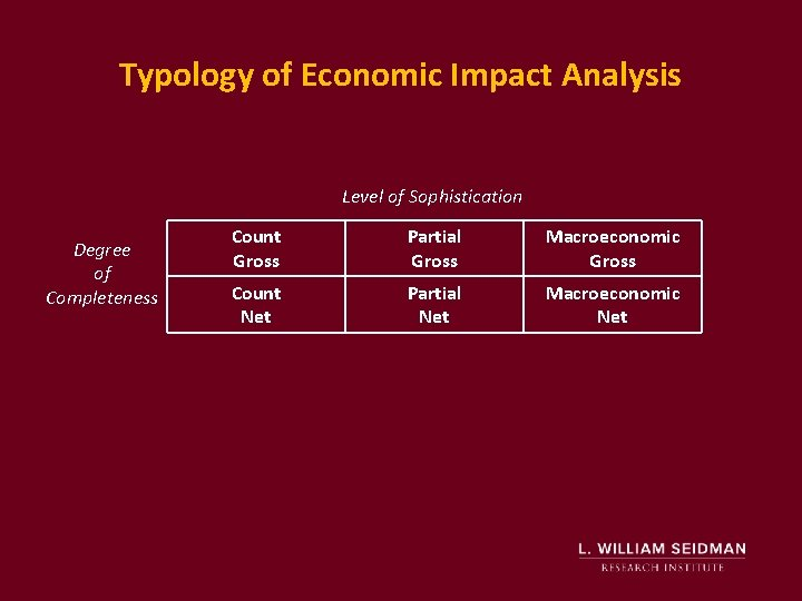 Typology of Economic Impact Analysis Level of Sophistication Degree of Completeness Count Gross Partial