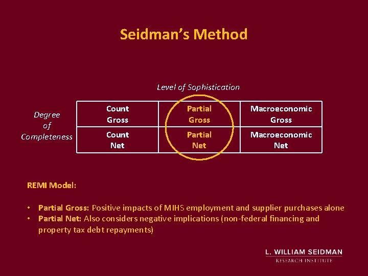 Seidman's Method Level of Sophistication Degree of Completeness Count Gross Partial Gross Macroeconomic Gross