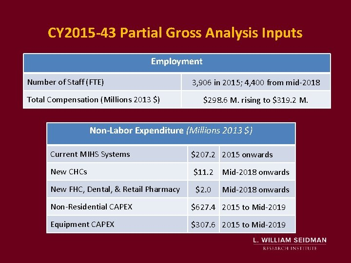CY 2015 -43 Partial Gross Analysis Inputs Employment Number of Staff (FTE) Total Compensation