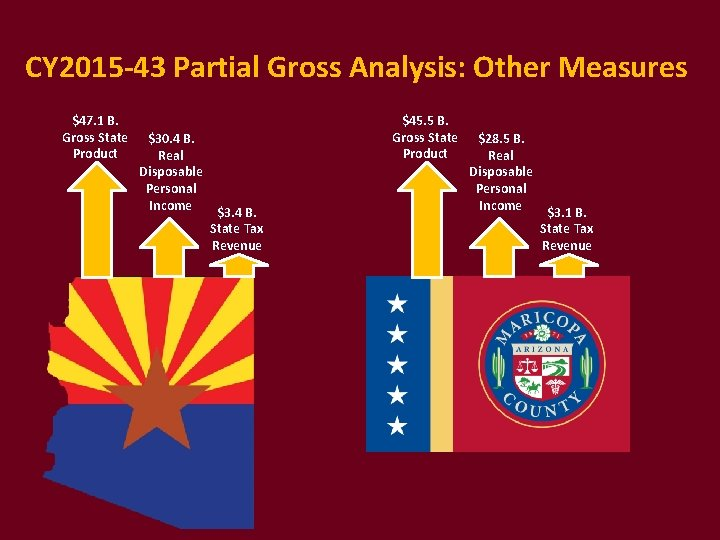 CY 2015 -43 Partial Gross Analysis: Other Measures $47. 1 B. Gross State Product