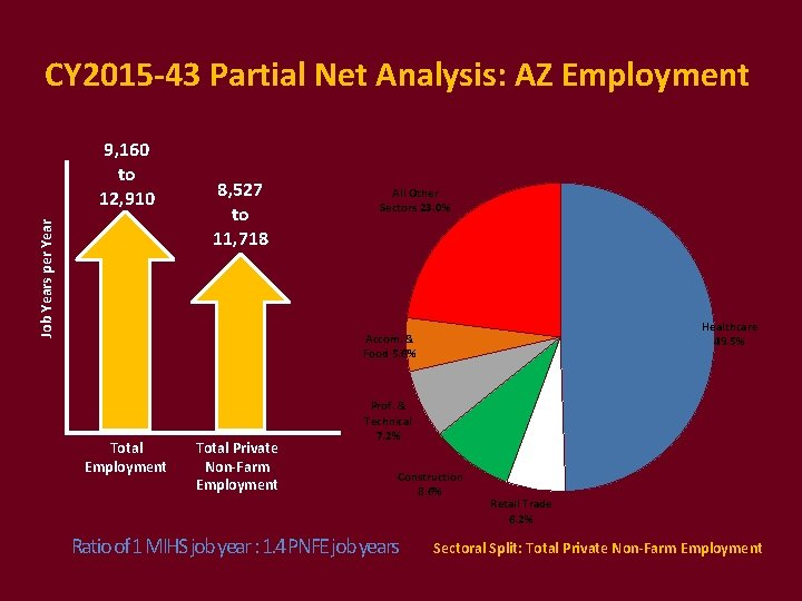 CY 2015 -43 Partial Net Analysis: AZ Employment Job Years per Year 9, 160