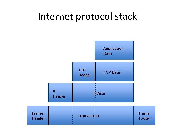 Internet protocol stack Application Data TCP Header IP Header Frame Header TCP Data IPData