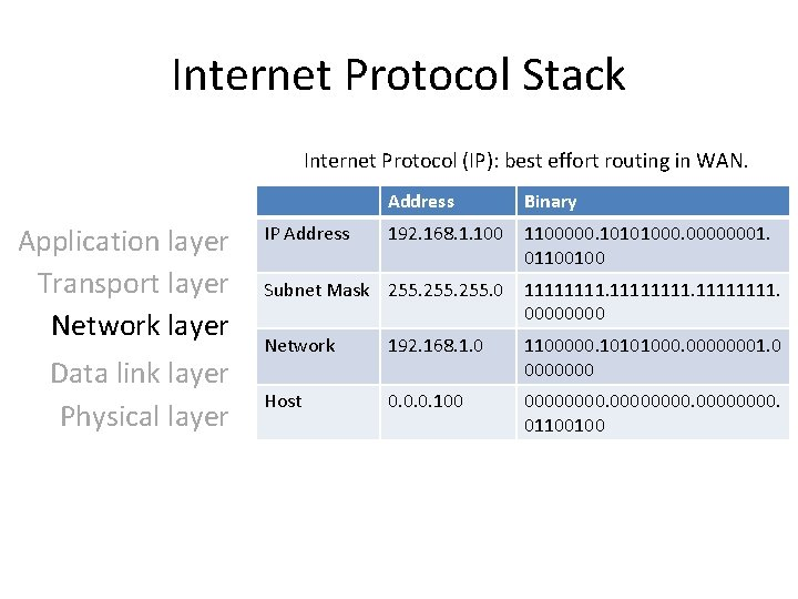 Internet Protocol Stack Internet Protocol (IP): best effort routing in WAN. Application layer Transport