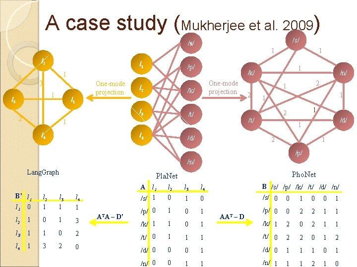 A case study (Mukherjee et al. 2009) /s/ l 2 l 1 /p/ 1
