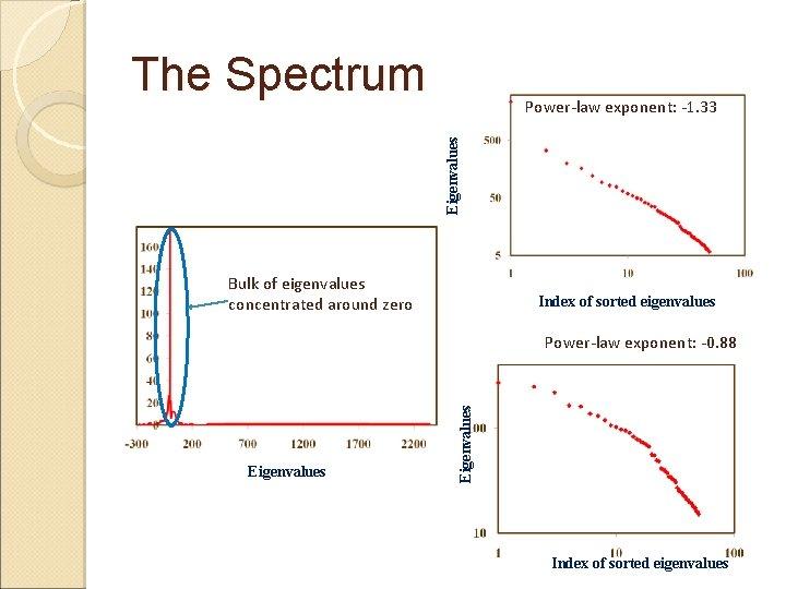 The Spectrum Eigenvalues Power-law exponent: -1. 33 Bulk of eigenvalues concentrated around zero Index