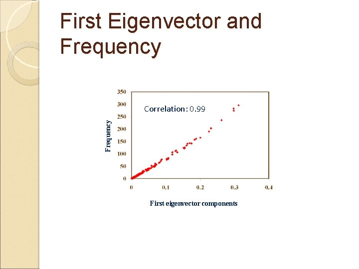 First Eigenvector and Frequency Correlation: 0. 99 First eigenvector components