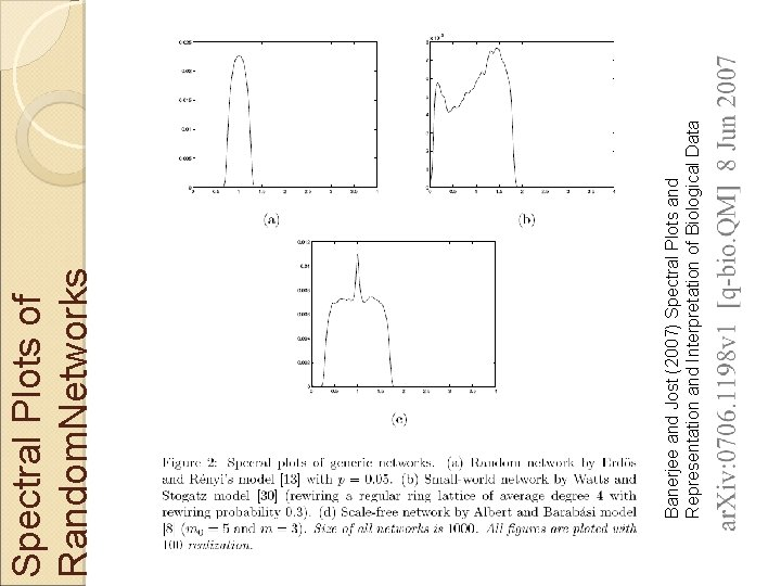 Banerjee and Jost (2007) Spectral Plots and Representation and Interpretation of Biological Data Spectral
