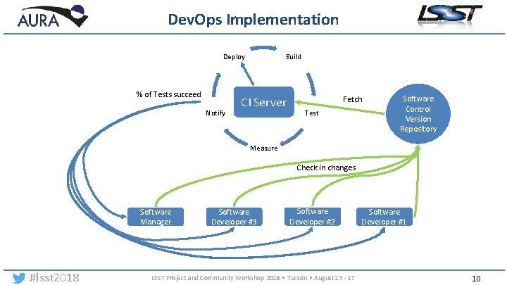Dev. Ops Implementation Deploy % of Tests succeed Notify Build CI Server Fetch Test