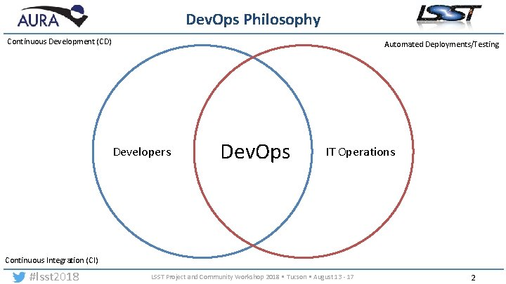 Dev. Ops Philosophy Continuous Development (CD) Automated Deployments/Testing Developers Dev. Ops IT Operations Continuous