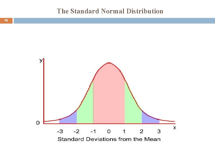 The Standard Normal Distribution 16