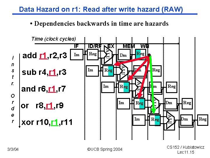 Data Hazard on r 1: Read after write hazard (RAW) • Dependencies backwards in