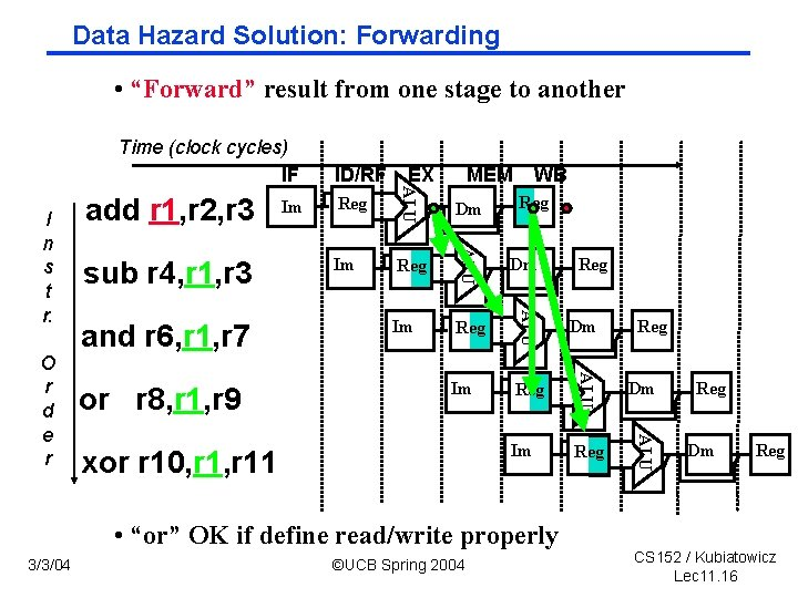 """Data Hazard Solution: Forwarding • """"Forward"""" result from one stage to another Time (clock"""