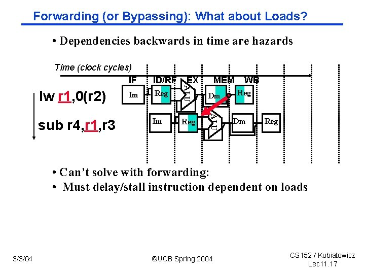 Forwarding (or Bypassing): What about Loads? • Dependencies backwards in time are hazards Time