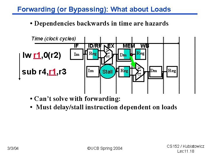 Forwarding (or Bypassing): What about Loads • Dependencies backwards in time are hazards Time