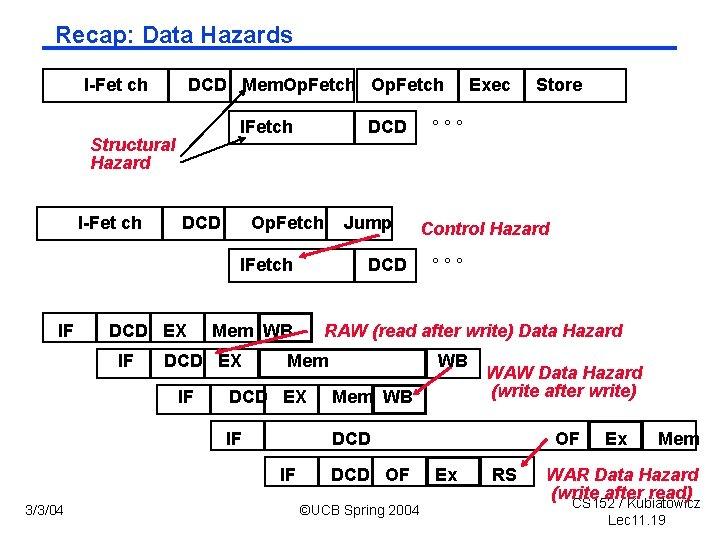 Recap: Data Hazards I Fet ch DCD Mem. Op. Fetch IFetch Structural Hazard I