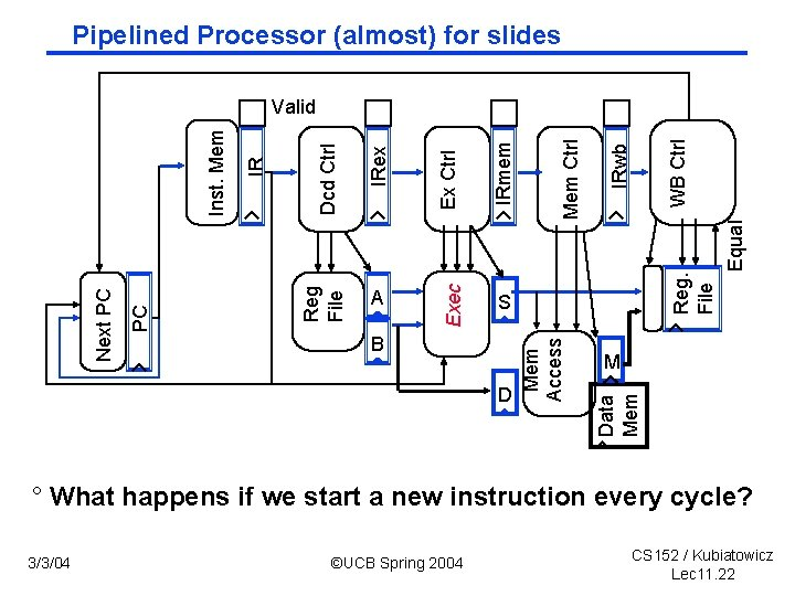 Pipelined Processor (almost) for slides D Reg. File M Data Mem B Mem Access