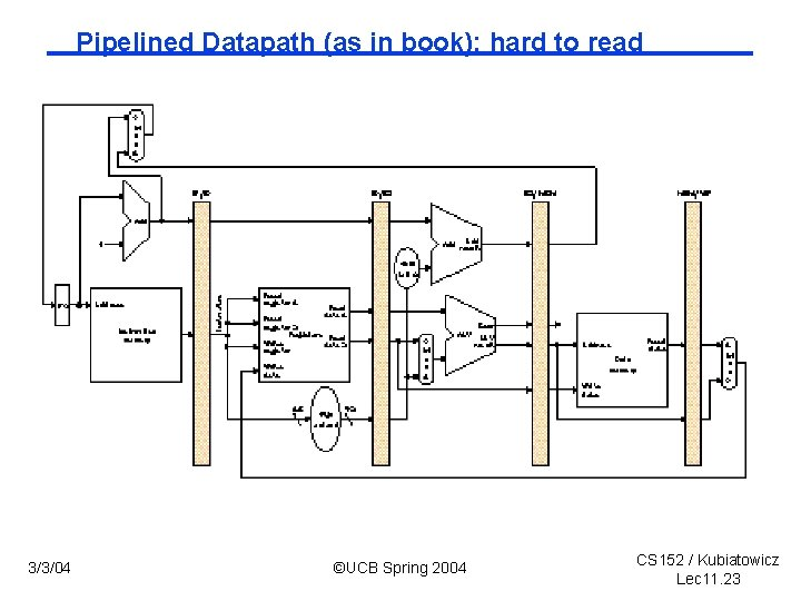 Pipelined Datapath (as in book); hard to read 3/3/04 ©UCB Spring 2004 CS 152