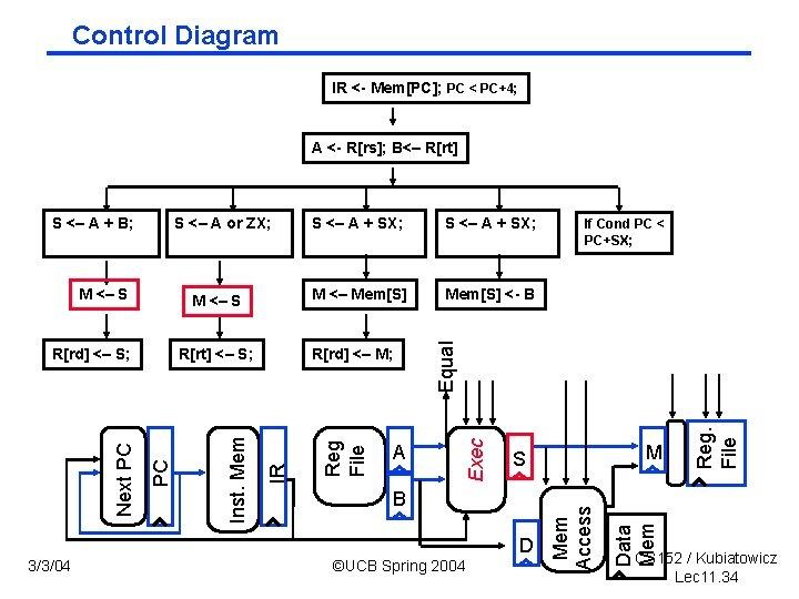 Control Diagram IR < Mem[PC]; PC < PC+4; A < R[rs]; B<– R[rt] Mem[S]