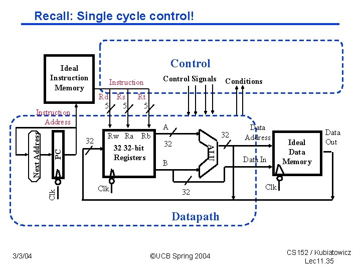 Recall: Single cycle control! Control Ideal Instruction Memory Rd Rs 5 5 A Clk
