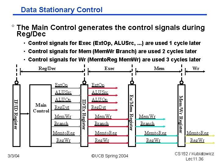 Data Stationary Control ° The Main Control generates the control signals during Reg/Dec •