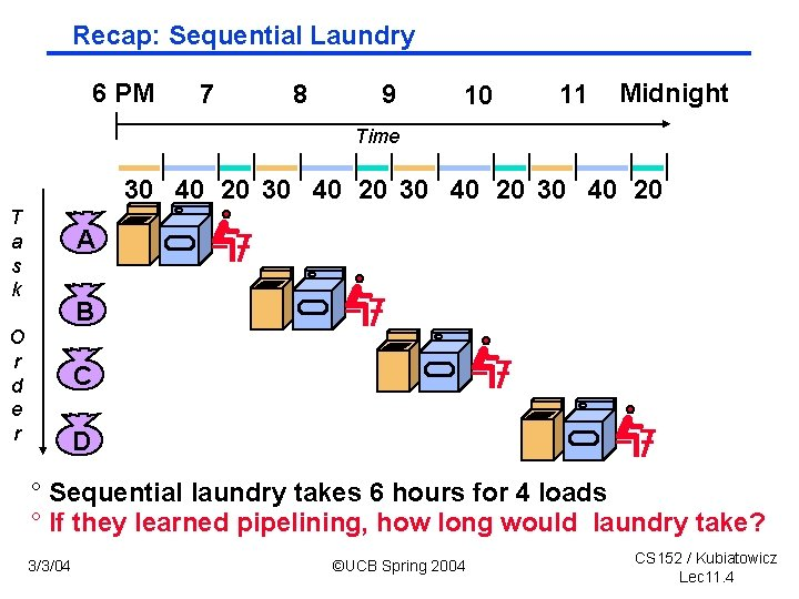 Recap: Sequential Laundry 6 PM 7 8 9 10 11 Midnight Time 30 40