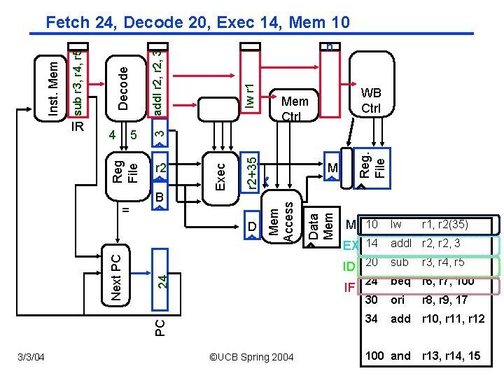 3/3/04 Data Mem Reg. File lw r 1 24 M 10 lw EX 14