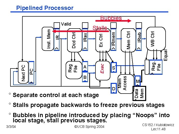 Pipelined Processor Bubbles D ° Separate control at each stage Reg. File M Data