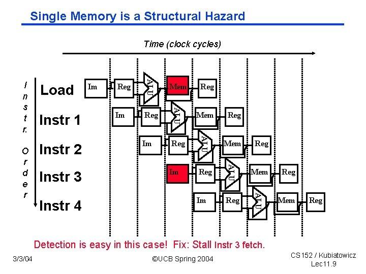 Single Memory is a Structural Hazard Time (clock cycles) Instr 4 Reg Mem Reg