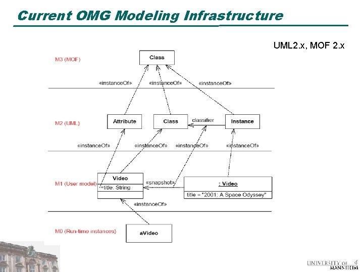 Current OMG Modeling Infrastructure UML 2. x, MOF 2. x 4