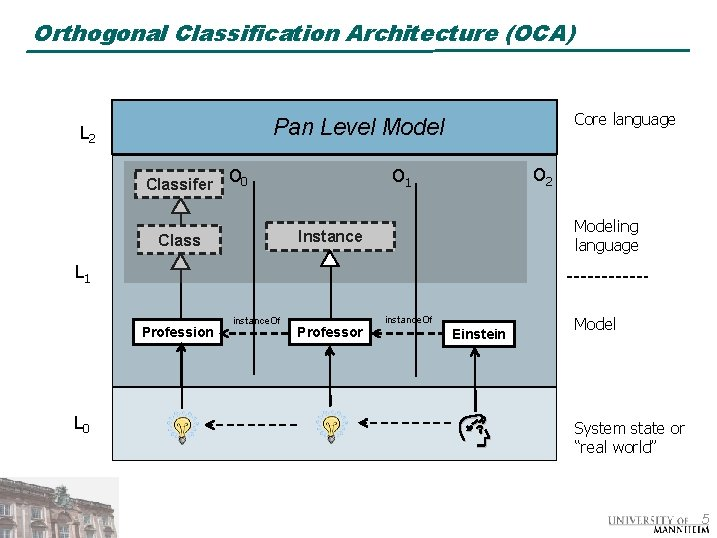 Orthogonal Classification Architecture (OCA) Core language Pan Level Model L 2 Classifer O 0