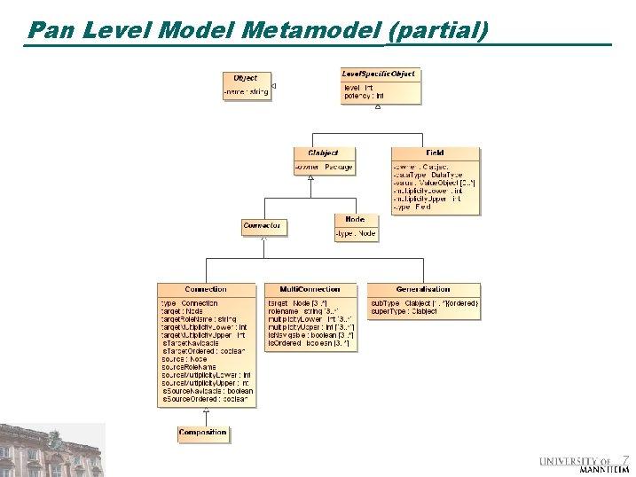Pan Level Model Metamodel (partial) 7