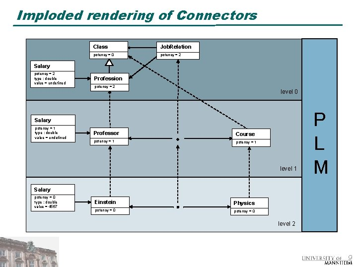 Imploded rendering of Connectors Class Job. Relation potency = 0 potency = 2 Salary