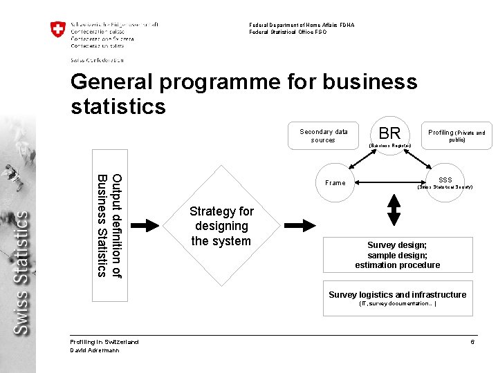 Federal Department of Home Affairs FDHA Federal Statistical Office FSO General programme for business