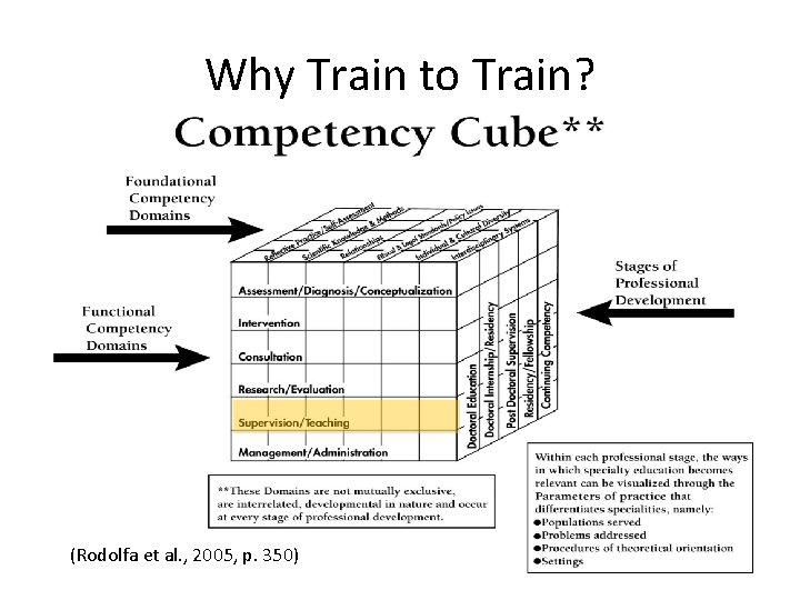 Why Train to Train? (Rodolfa et al. , 2005, p. 350)