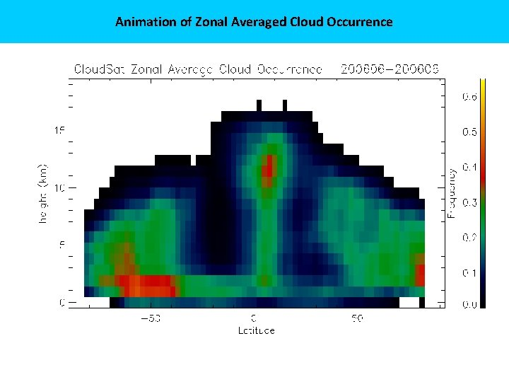 Animation of Zonal Averaged Cloud Occurrence