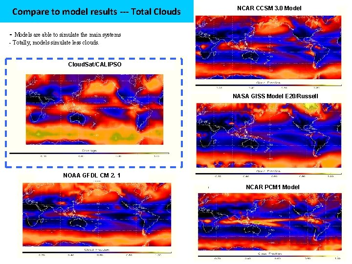 Compare to model results --- Total Clouds NCAR CCSM 3. 0 Model - Models