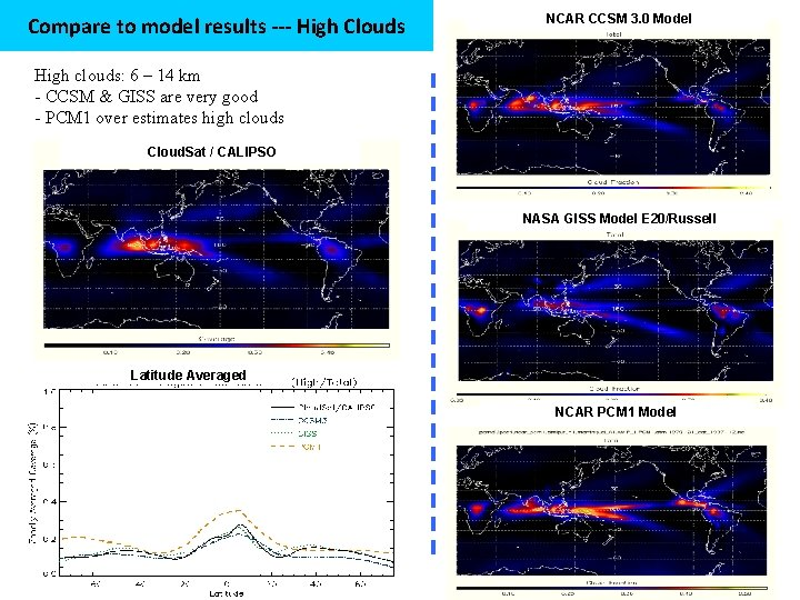 Compare to model results --- High Clouds NCAR CCSM 3. 0 Model High clouds:
