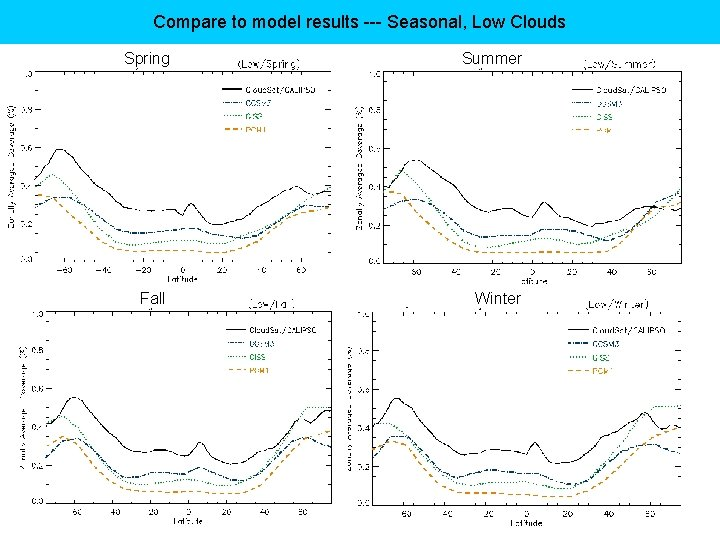 Compare to model results --- Seasonal, Low Clouds Spring Summer Fall Winter