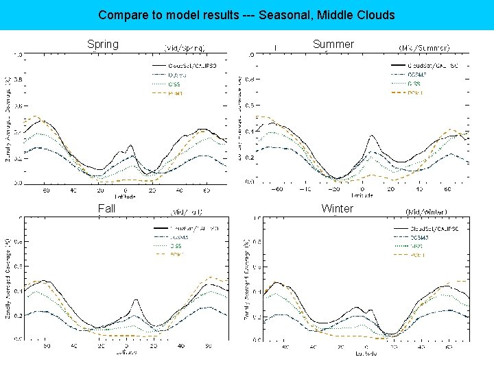 Compare to model results --- Seasonal, Middle Clouds Spring Summer Fall Winter