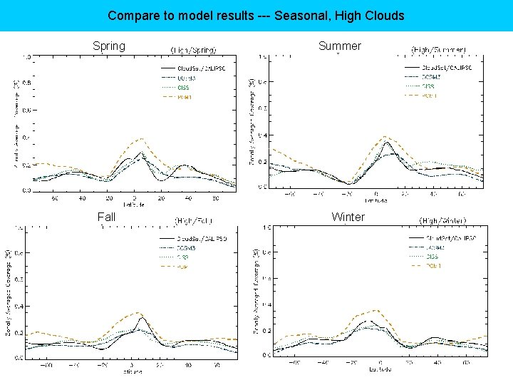Compare to model results --- Seasonal, High Clouds Spring Fall Summer Winter