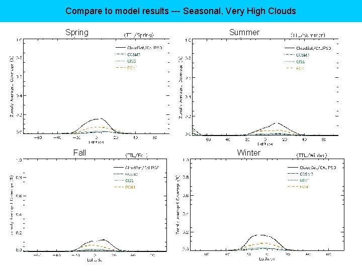 Compare to model results --- Seasonal, Very High Clouds Spring Summer Fall Winter