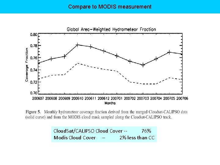 Compare to MODIS measurement Cloud. Sat/CALIPSO Cloud Cover -76% Modis Cloud Cover – 2%