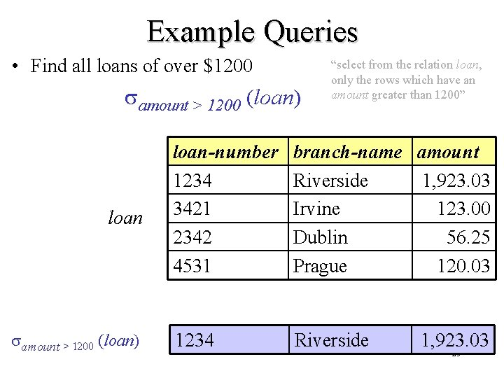 Example Queries • Find all loans of over $1200 amount > 1200 (loan) loan