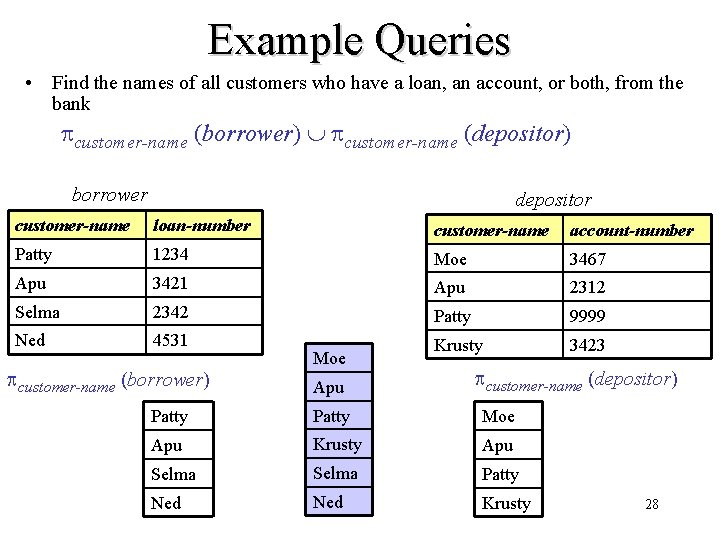 Example Queries • Find the names of all customers who have a loan, an