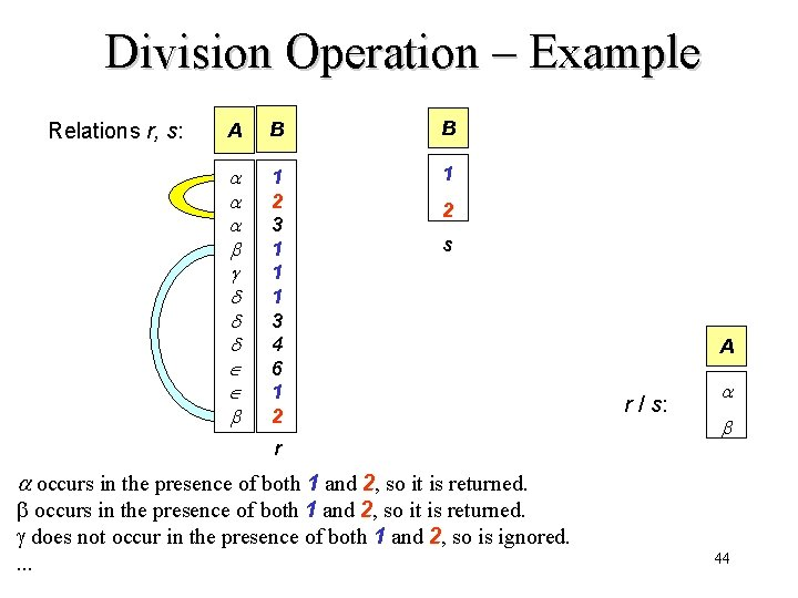 Division Operation – Example Relations r, s: A B B 1 2 3 1