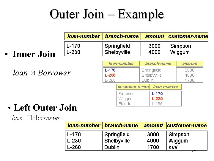 Outer Join – Example loan-number branch-name • Inner Join L-170 L-230 Springfield Shelbyville loan-number