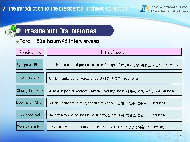 IV. The introduction to the presidential archives collection National Archives of Korea Presidential Archives