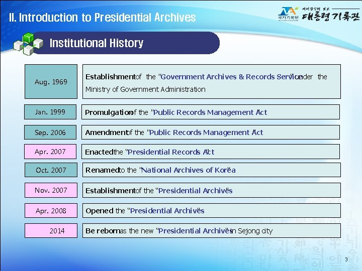 """II. Introduction to Presidential Archives Institutional History Aug. 1969 Establishmentof the """"Government Archives &"""